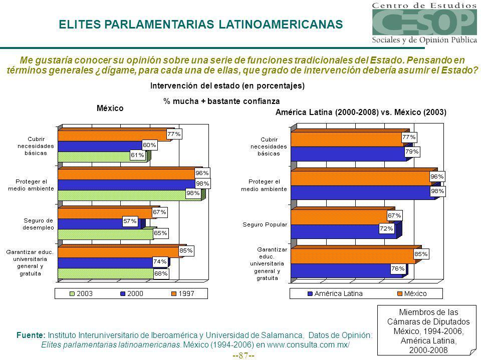 --87-- Miembros de las Cámaras de Diputados México, 1994-2006, América Latina, 2000-2008 ELITES PARLAMENTARIAS LATINOAMERICANAS Me gustaría conocer su opinión sobre una serie de funciones tradicionales del Estado.