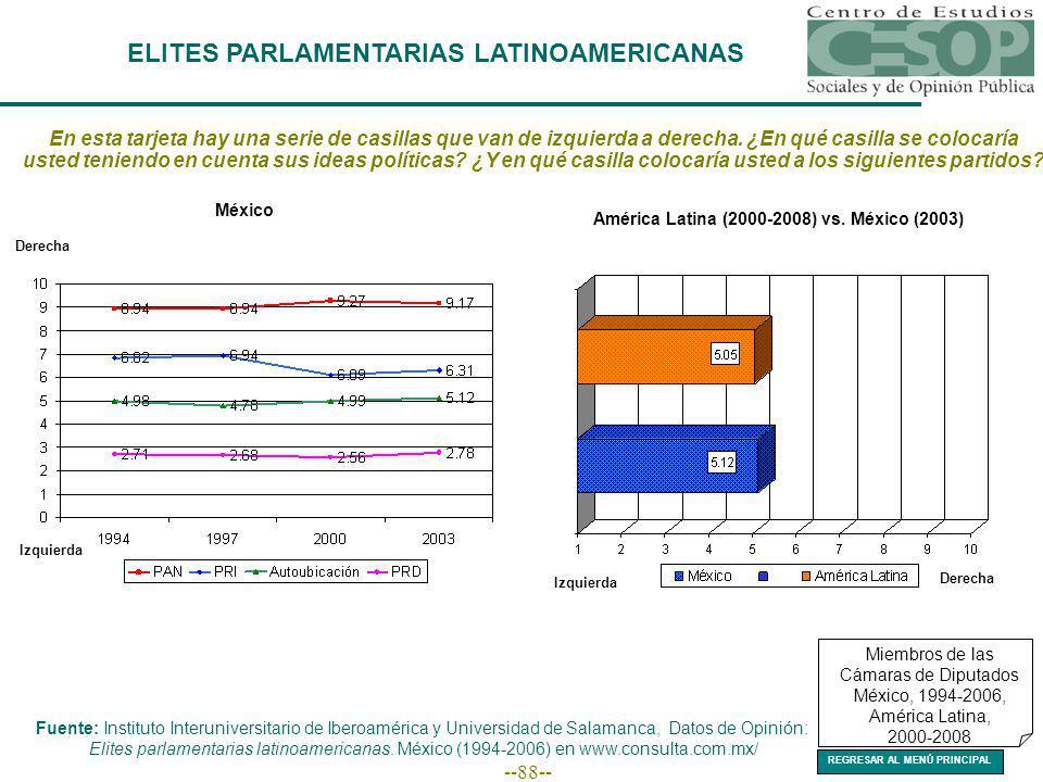 --88-- Miembros de las Cámaras de Diputados México, 1994-2006, América Latina, 2000-2008 ELITES PARLAMENTARIAS LATINOAMERICANAS En esta tarjeta hay una serie de casillas que van de izquierda a derecha.
