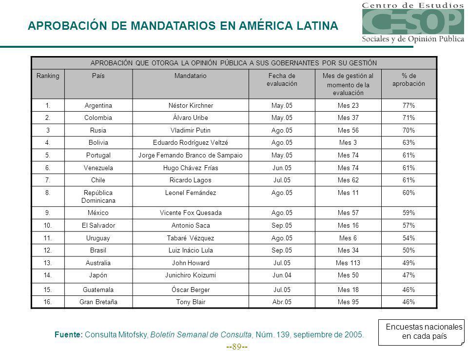 --89-- APROBACIÓN DE MANDATARIOS EN AMÉRICA LATINA APROBACIÓN QUE OTORGA LA OPINIÓN PÚBLICA A SUS GOBERNANTES POR SU GESTIÓN RankingPaísMandatarioFecha de evaluación Mes de gestión al momento de la evaluación % de aprobación 1.ArgentinaNéstor KirchnerMay.05Mes 2377% 2.ColombiaÁlvaro UribeMay.05Mes 3771% 3RusiaVladimir PutinAgo.05Mes 5670% 4.BoliviaEduardo Rodríguez VeltzéAgo.05Mes 363% 5.PortugalJorge Fernando Branco de SampaioMay.05Mes 7461% 6.VenezuelaHugo Chávez FríasJun.05Mes 7461% 7.ChileRicardo LagosJul.05Mes 6261% 8.República Dominicana Leonel FernándezAgo.05Mes 1160% 9.MéxicoVicente Fox QuesadaAgo.05Mes 5759% 10.El SalvadorAntonio SacaSep.05Mes 1657% 11.UruguayTabaré VézquezAgo.05Mes 654% 12.BrasilLuiz Inácio LulaSep.05Mes 3450% 13.AustraliaJohn HowardJul.05Mes 11349% 14.JapónJunichiro KoizumiJun.04Mes 5047% 15.GuatemalaÓscar BergerJul.05Mes 1846% 16.Gran BretañaTony BlairAbr.05Mes 9546% Fuente: Consulta Mitofsky, Boletín Semanal de Consulta, Núm.