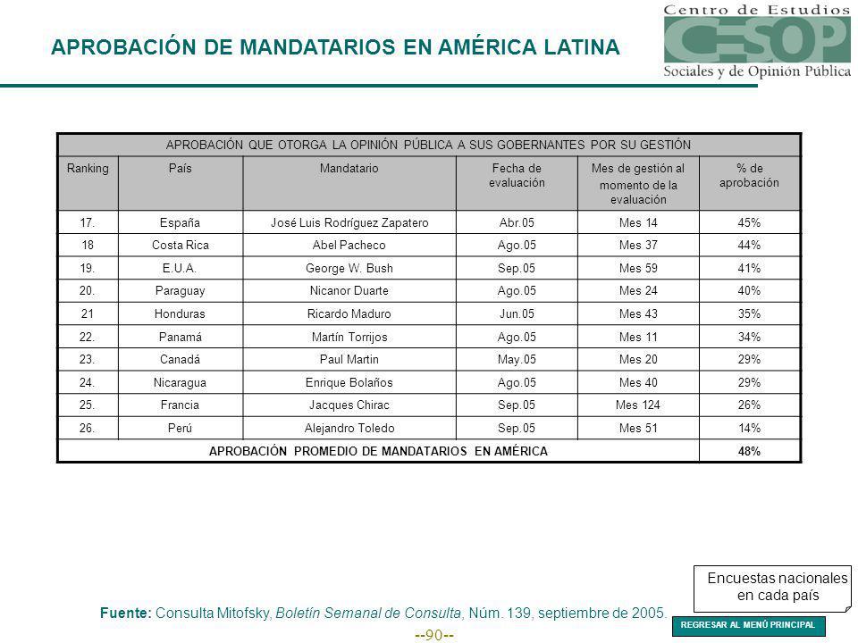 --90-- APROBACIÓN DE MANDATARIOS EN AMÉRICA LATINA Fuente: Consulta Mitofsky, Boletín Semanal de Consulta, Núm.