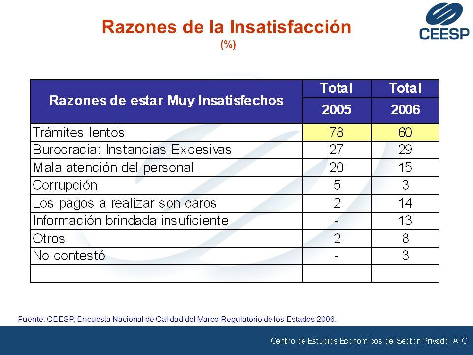 Razones de la Insatisfacción (%) Fuente: CEESP, Encuesta Nacional de Calidad del Marco Regulatorio de los Estados 2006.