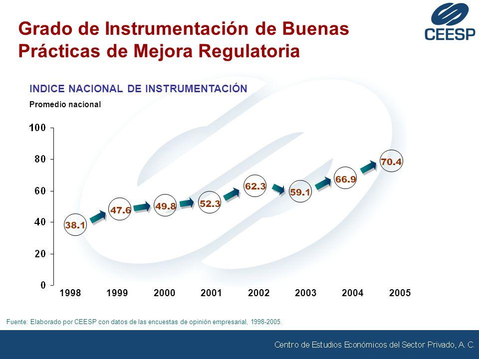 Grado de Instrumentación de Buenas Prácticas de Mejora Regulatoria INDICE NACIONAL DE INSTRUMENTACIÓN Promedio nacional Fuente: Elaborado por CEESP con datos de las encuestas de opinión empresarial, 1998-2005.