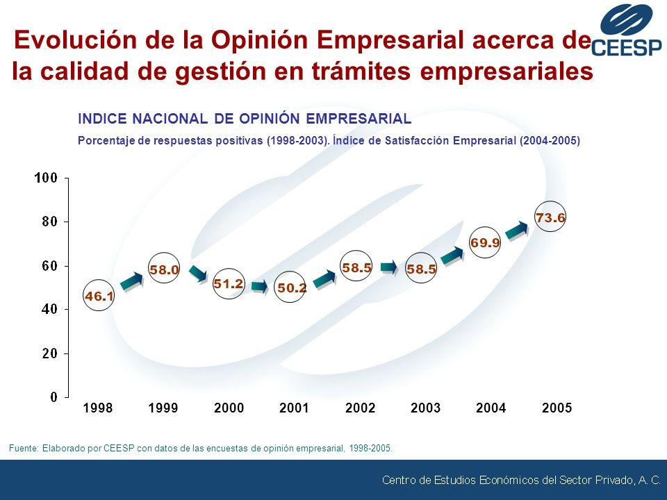 Evolución de la Opinión Empresarial acerca de la calidad de gestión en trámites empresariales INDICE NACIONAL DE OPINIÓN EMPRESARIAL Porcentaje de respuestas positivas (1998-2003).