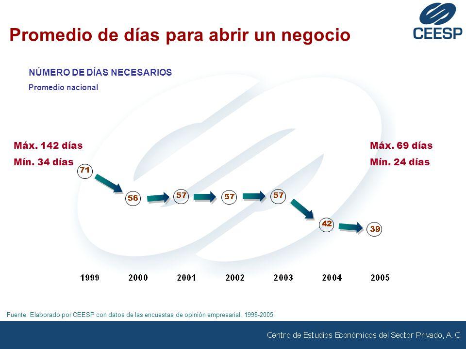 Promedio de días para abrir un negocio NÚMERO DE DÍAS NECESARIOS Promedio nacional Fuente: Elaborado por CEESP con datos de las encuestas de opinión empresarial, 1998-2005.