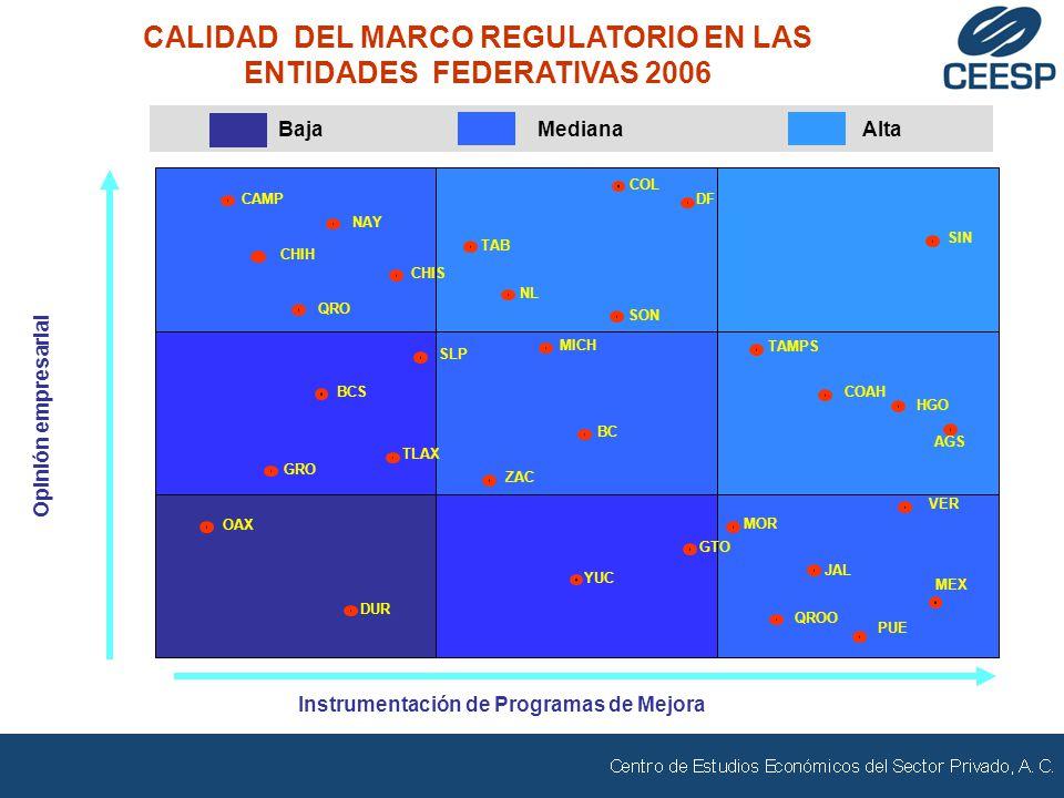 CALIDAD DEL MARCO REGULATORIO EN LAS ENTIDADES FEDERATIVAS 2006 AGS NAY TAMPS VER SIN BC DUR COAHBCS ZAC TLAX CHIS QRO SLP CAMP SON QROO GTO COL MICH YUC TAB OAX NL JAL MOR HGO MEX PUE GRO CHIH DF Opinión empresarial Instrumentación de Programas de Mejora BajaMedianaAlta