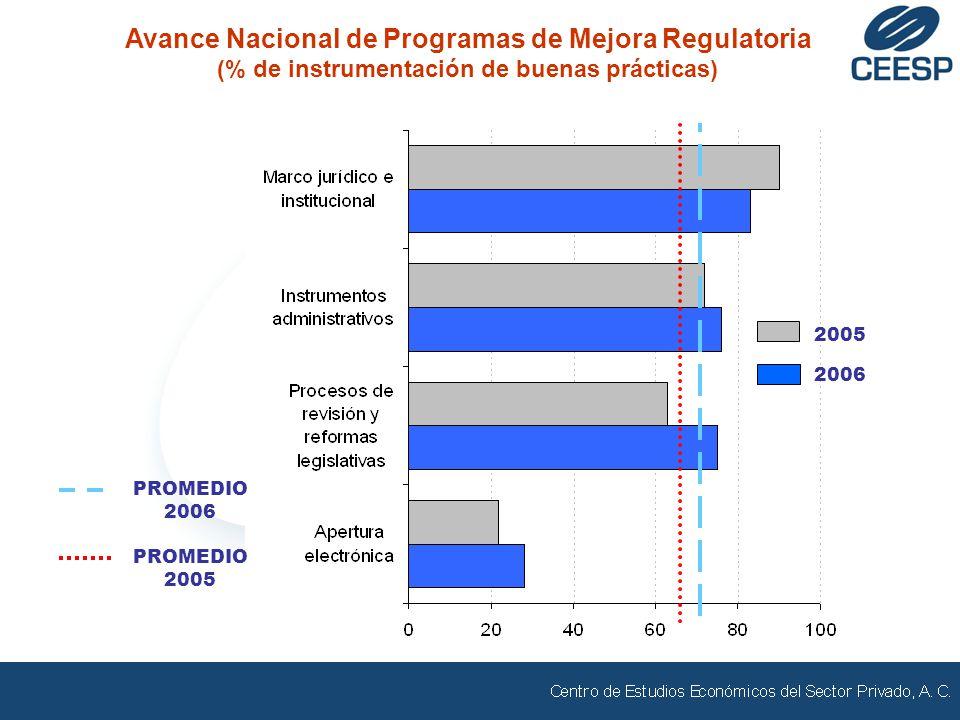 PROMEDIO 2005 PROMEDIO 2006 Avance Nacional de Programas de Mejora Regulatoria (% de instrumentación de buenas prácticas) 2005 2006