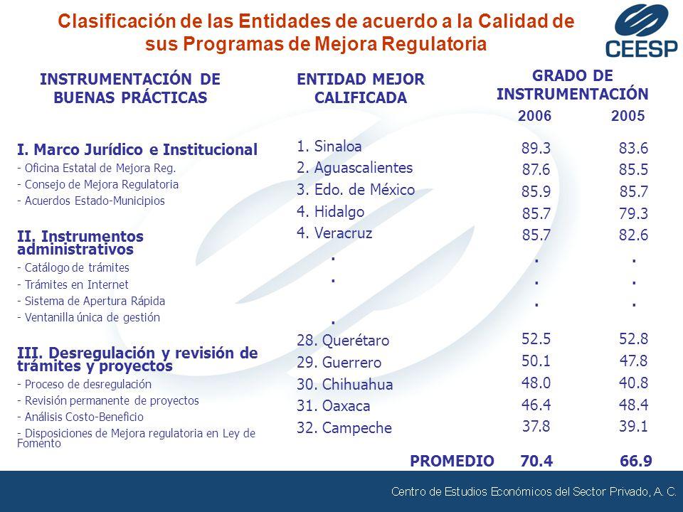Clasificación de las Entidades de acuerdo a la Calidad de sus Programas de Mejora Regulatoria 1. Sinaloa 2. Aguascalientes 3. Edo. de México 4. Hidalg