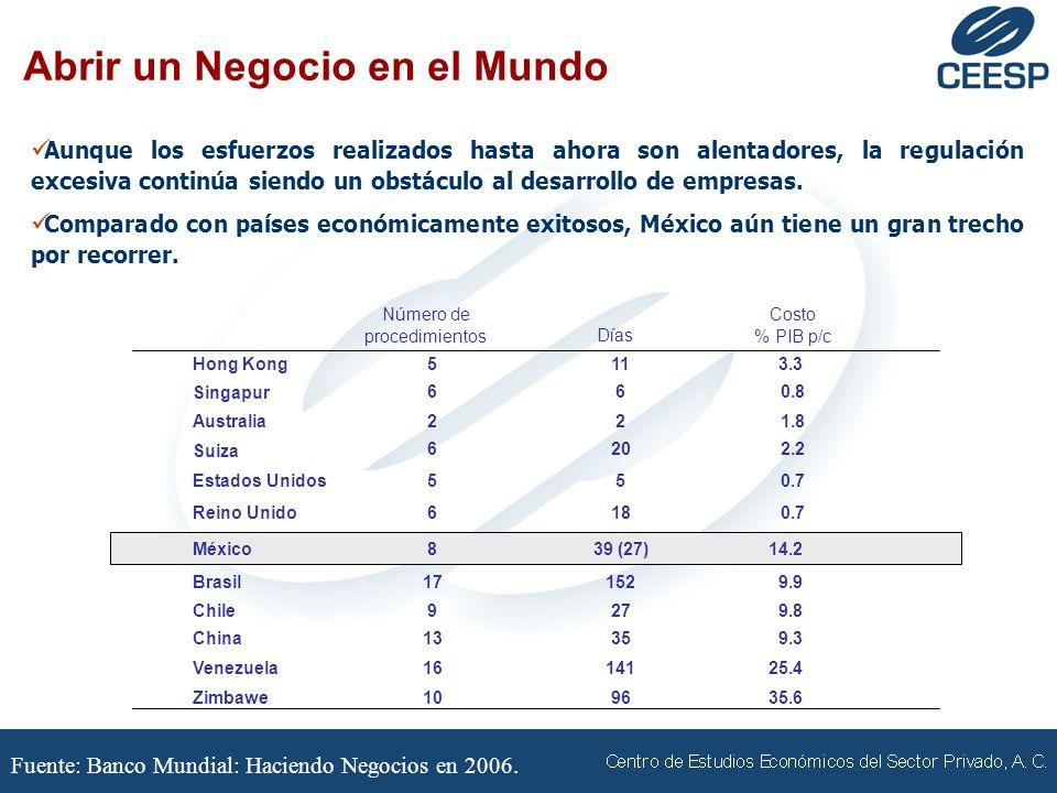 Fuente: Banco Mundial: Haciendo Negocios en 2006.