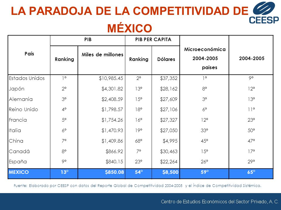 LA PARADOJA DE LA COMPETITIVIDAD DE MÉXICO Fuente: Elaborado por CEESP con datos del Reporte Global de Competitividad 2004-2005 y el Índice de Competitividad Sistémica.