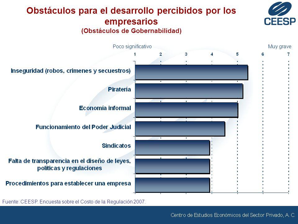 Poco significativoMuy grave Obstáculos para el desarrollo percibidos por los empresarios (Obstáculos de Gobernabilidad) Fuente: CEESP. Encuesta sobre