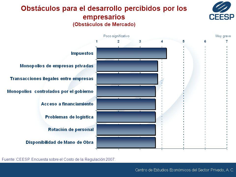 Poco significativoMuy grave Obstáculos para el desarrollo percibidos por los empresarios (Obstáculos de Mercado) Fuente: CEESP. Encuesta sobre el Cost