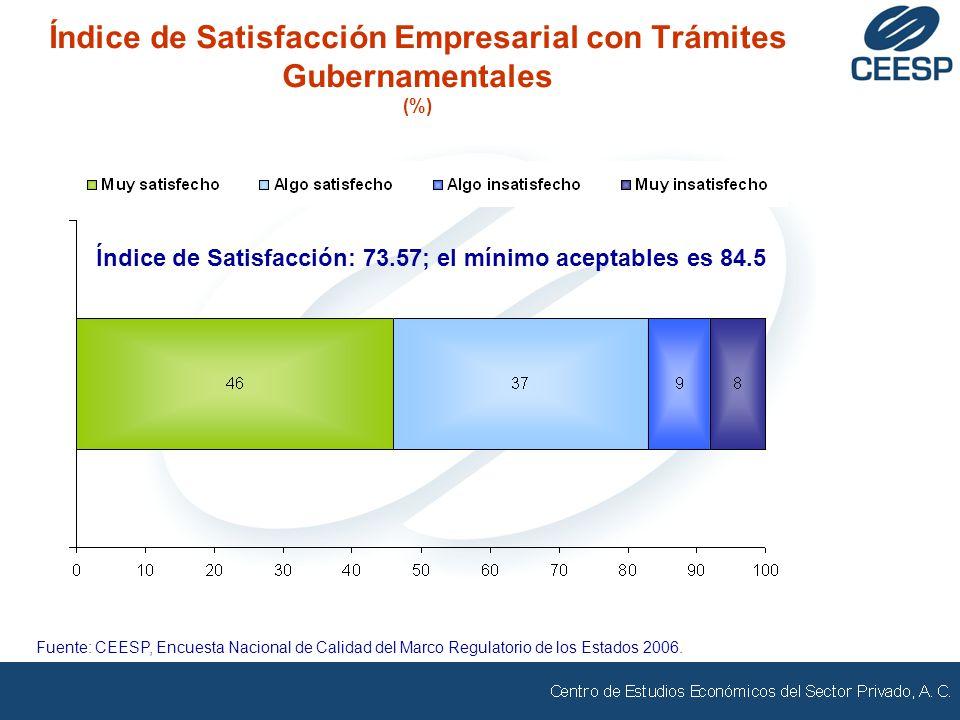 Índice de Satisfacción Empresarial con Trámites Gubernamentales (%) Fuente: CEESP, Encuesta Nacional de Calidad del Marco Regulatorio de los Estados 2006.
