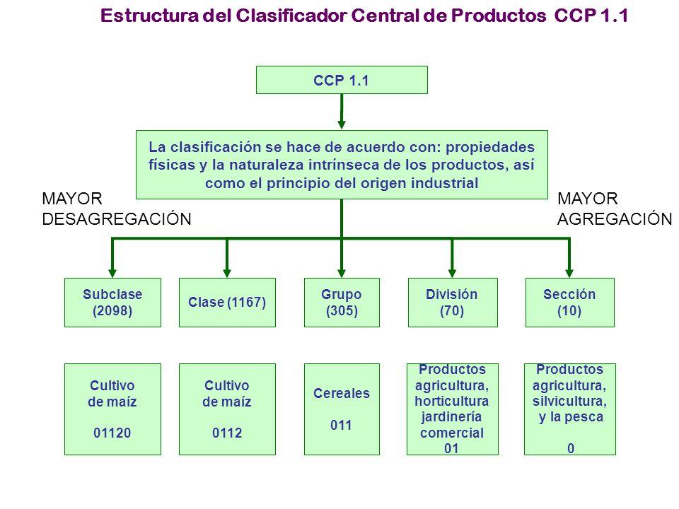 CCP 1.1 La clasificación se hace de acuerdo con: propiedades físicas y la naturaleza intrínseca de los productos, así como el principio del origen ind