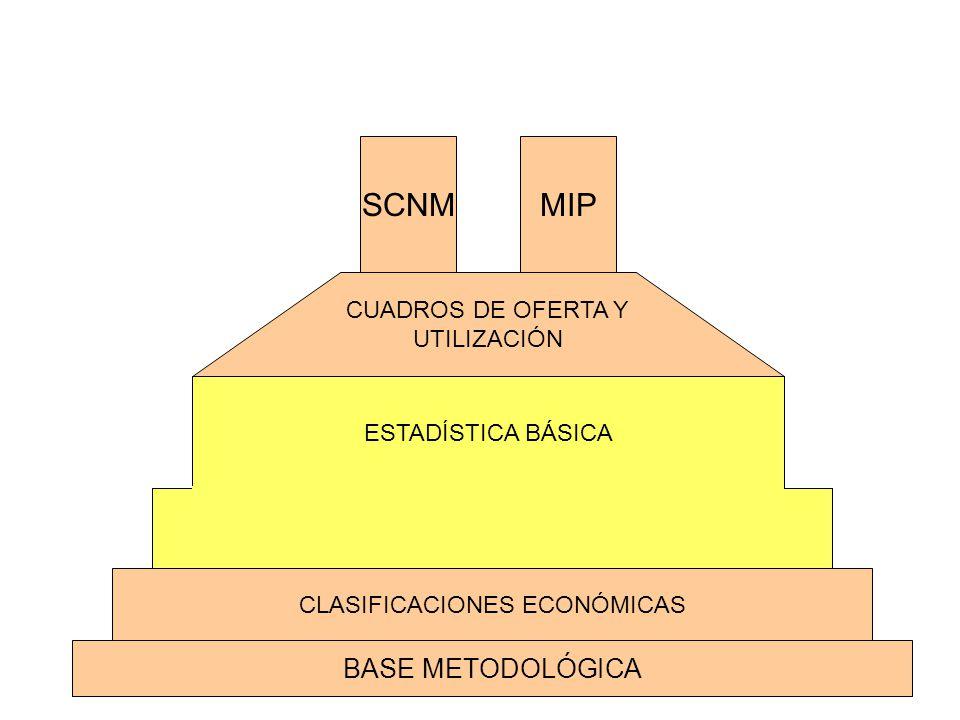 BASE METODOLÓGICA CLASIFICACIONES ECONÓMICAS CUADROS DE OFERTA Y UTILIZACIÓN SCNMMIP ESTADISTICA BÁSICAESTADÍSTICA BÁSICA