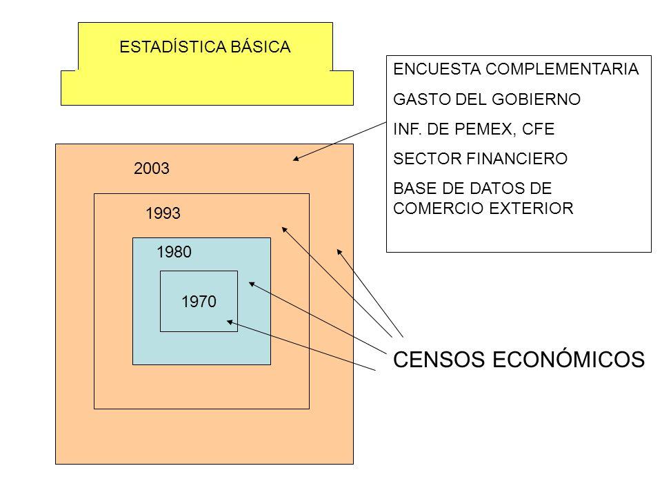 1970 2003 1993 1980 CENSOS ECONÓMICOS ENCUESTA COMPLEMENTARIA GASTO DEL GOBIERNO INF. DE PEMEX, CFE SECTOR FINANCIERO BASE DE DATOS DE COMERCIO EXTERI
