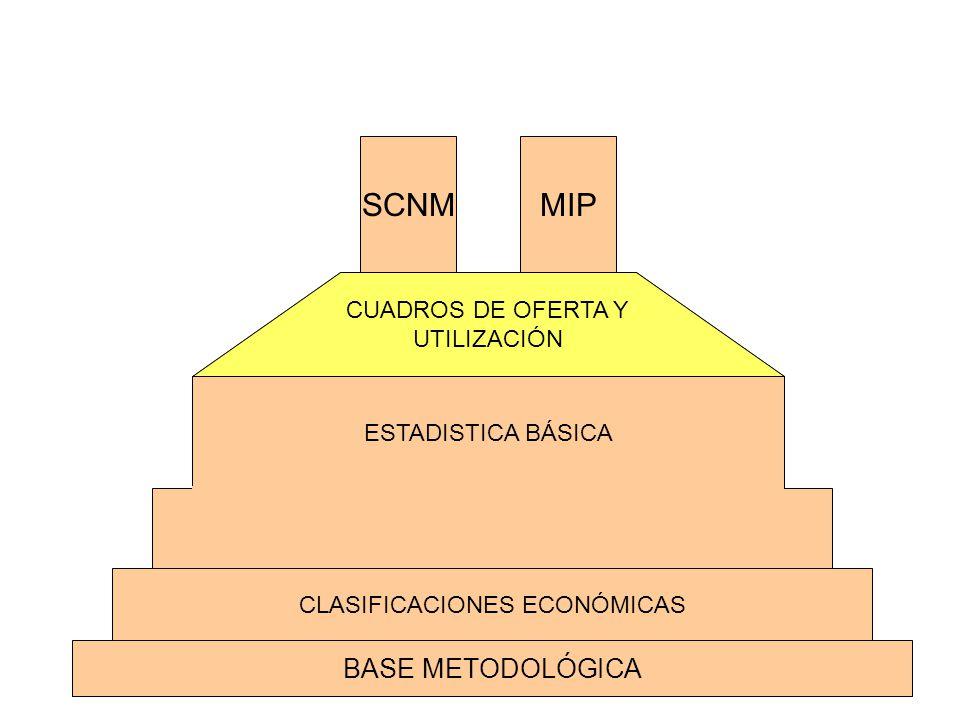 BASE METODOLÓGICA CLASIFICACIONES ECONÓMICAS CUADROS DE OFERTA Y UTILIZACIÓN SCNMMIP ESTADISTICA BÁSICA CUADROS DE OFERTA Y UTILIZACIÓN