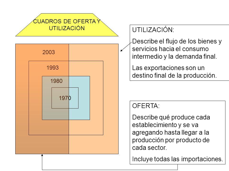 CUADROS DE OFERTA Y UTILIZACIÓN 1970 2003 1993 1980 OFERTA: Describe qué produce cada establecimiento y se va agregando hasta llegar a la producción p