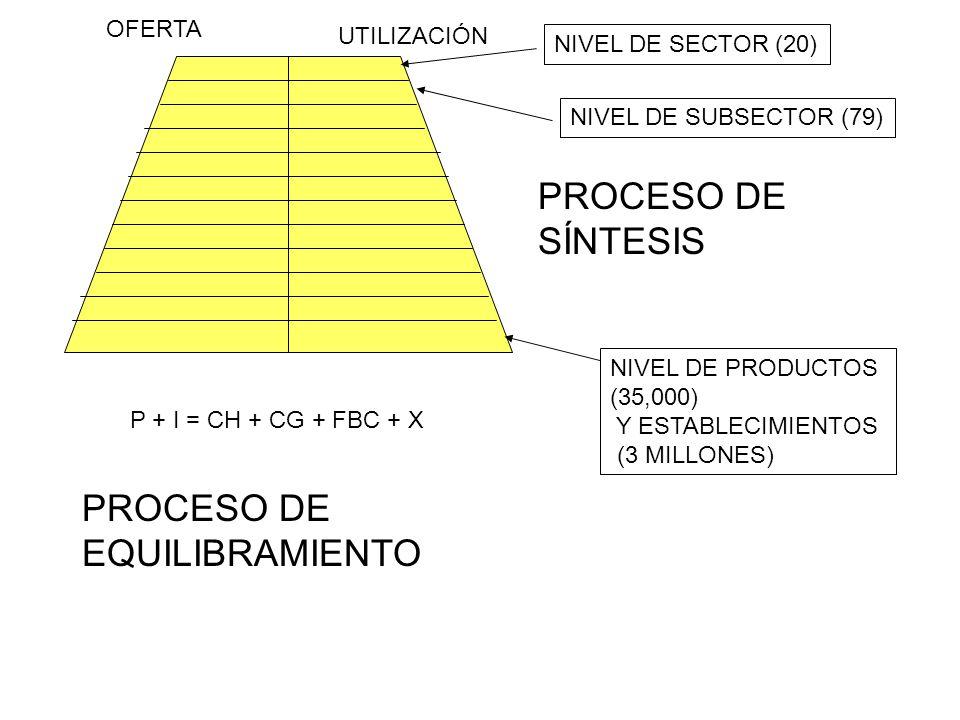 OFERTA UTILIZACIÓN NIVEL DE PRODUCTOS (35,000) Y ESTABLECIMIENTOS (3 MILLONES) NIVEL DE SECTOR (20) NIVEL DE SUBSECTOR (79) PROCESO DE SÍNTESIS PROCES