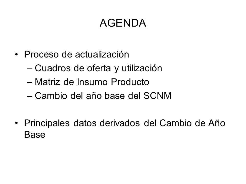 AGENDA Proceso de actualización –Cuadros de oferta y utilización –Matriz de Insumo Producto –Cambio del año base del SCNM Principales datos derivados