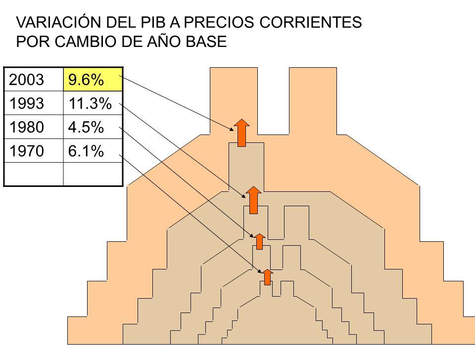 VARIACIÓN DEL PIB A PRECIOS CORRIENTES POR CAMBIO DE AÑO BASE 20039.6% 199311.3% 19804.5% 19706.1%