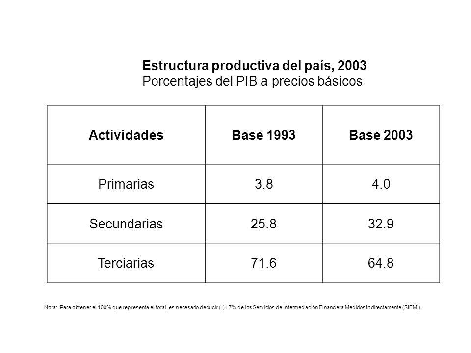 Estructura productiva del país, 2003 Porcentajes del PIB a precios básicos ActividadesBase 1993Base 2003 Primarias3.84.0 Secundarias25.832.9 Terciaria