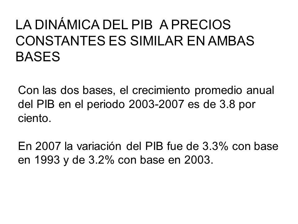 Con las dos bases, el crecimiento promedio anual del PIB en el periodo 2003-2007 es de 3.8 por ciento. En 2007 la variación del PIB fue de 3.3% con ba