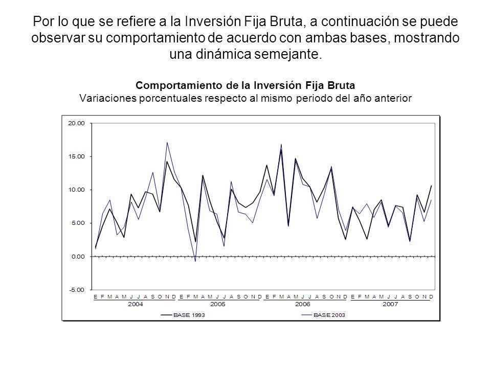 Por lo que se refiere a la Inversión Fija Bruta, a continuación se puede observar su comportamiento de acuerdo con ambas bases, mostrando una dinámica