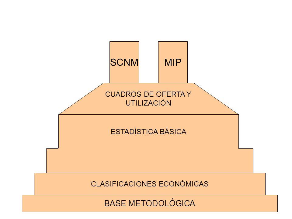 BASE METODOLÓGICA CLASIFICACIONES ECONÓMICAS CUADROS DE OFERTA Y UTILIZACIÓN SCNMMIP ESTADÍSTICA BÁSICA