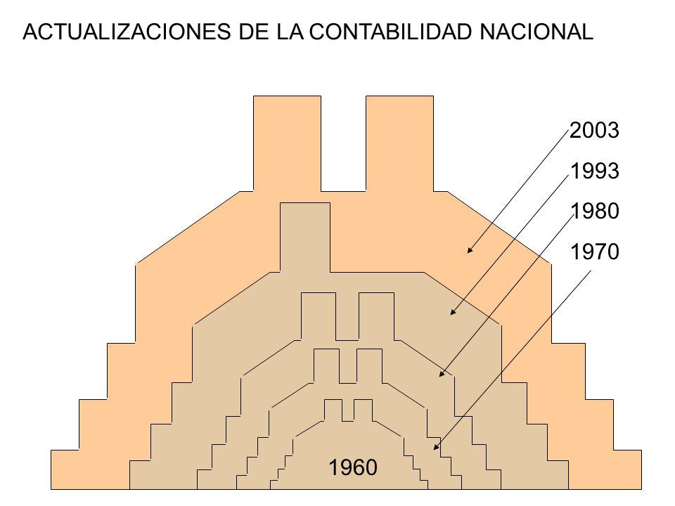 OFERTA UTILIZACIÓN NIVEL DE PRODUCTOS (35,000) Y ESTABLECIMIENTOS (3 MILLONES) NIVEL DE SECTOR (20) NIVEL DE SUBSECTOR (79) PROCESO DE SÍNTESIS PROCESO DE EQUILIBRAMIENTO P + I = CH + CG + FBC + X