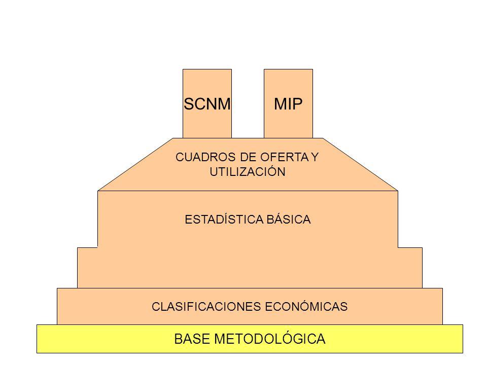 BASE METODOLÓGICA CLASIFICACIONES ECONÓMICAS CUADROS DE OFERTA Y UTILIZACIÓN SCNMMIP ESTADÍSTICA BÁSICA MIP