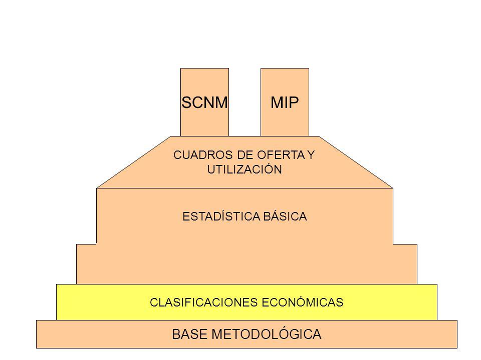 1970 2003 1993 1980 Codificador de Actividades del SCNM (Basado en la CIIU) CEMAP 94 SCIAN Y CCP Sistema de Clasificación Industrial de América del Norte y Clasificación Central de Productos CEMAP 81 CEMAE