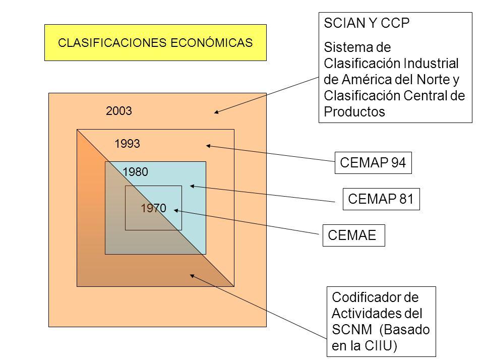 1970 2003 1993 1980 Codificador de Actividades del SCNM (Basado en la CIIU) CEMAP 94 SCIAN Y CCP Sistema de Clasificación Industrial de América del No