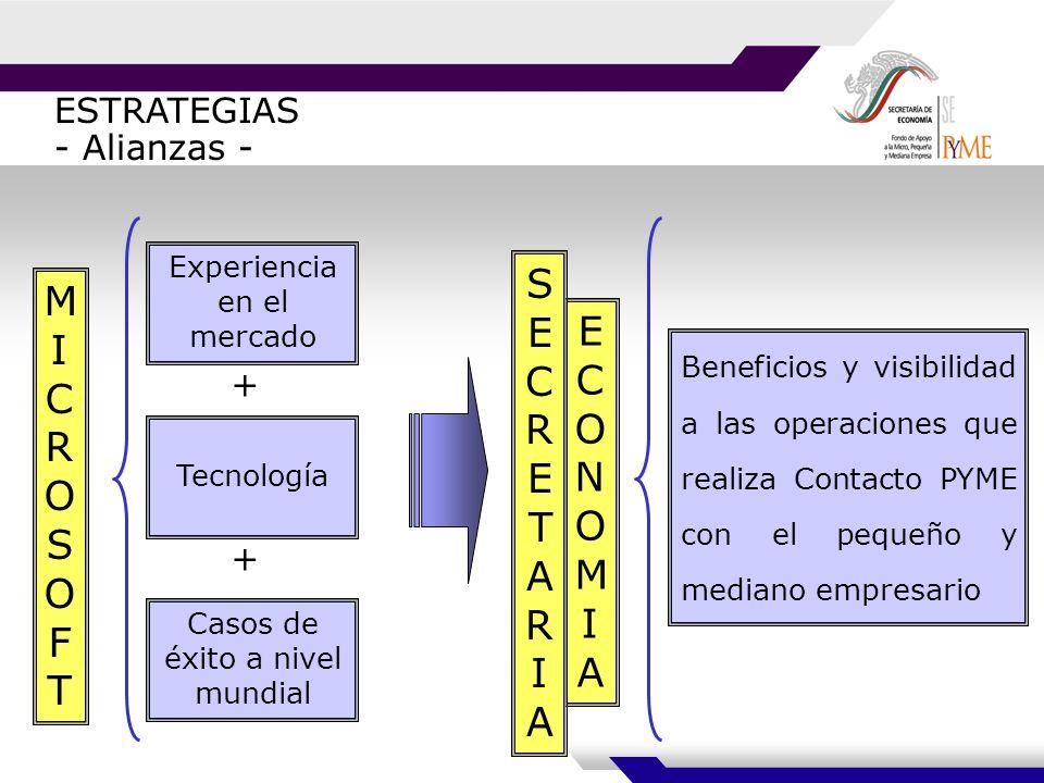 ESTRATEGIAS - Alianzas - Beneficios y visibilidad a las operaciones que realiza Contacto PYME con el pequeño y mediano empresario Experiencia en el mercado + Tecnología + Casos de éxito a nivel mundial MICROSOFTMICROSOFT ECONOMIAECONOMIA SECRETARIASECRETARIA