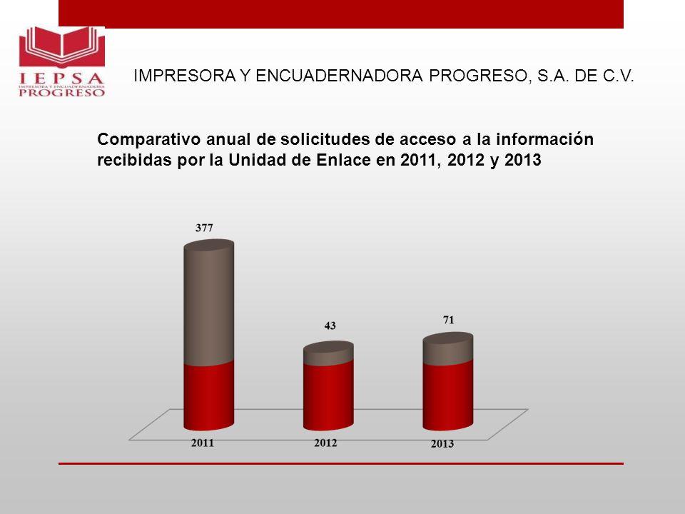IMPRESORA Y ENCUADERNADORA PROGRESO, S.A. DE C.V. Comparativo anual de solicitudes de acceso a la información recibidas por la Unidad de Enlace en 201