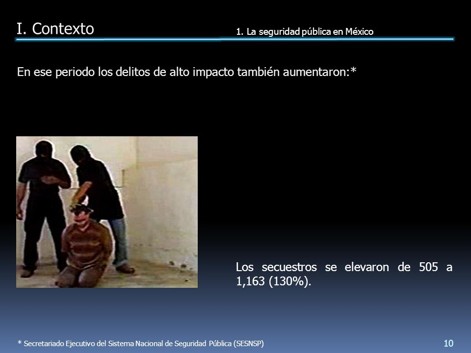 Los secuestros se elevaron de 505 a 1,163 (130%).