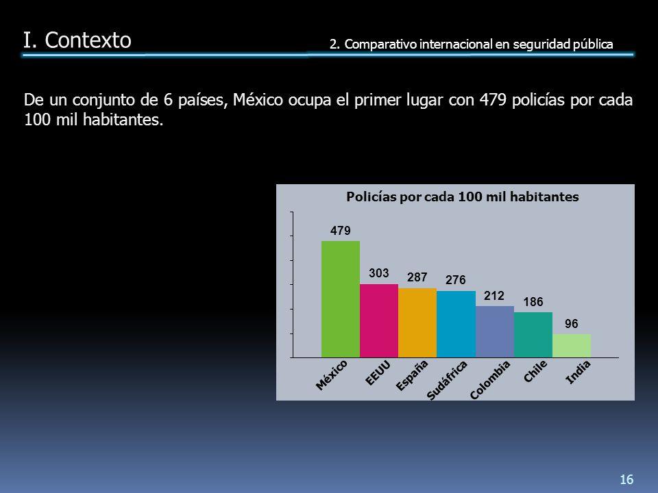 De un conjunto de 6 países, México ocupa el primer lugar con 479 policías por cada 100 mil habitantes.