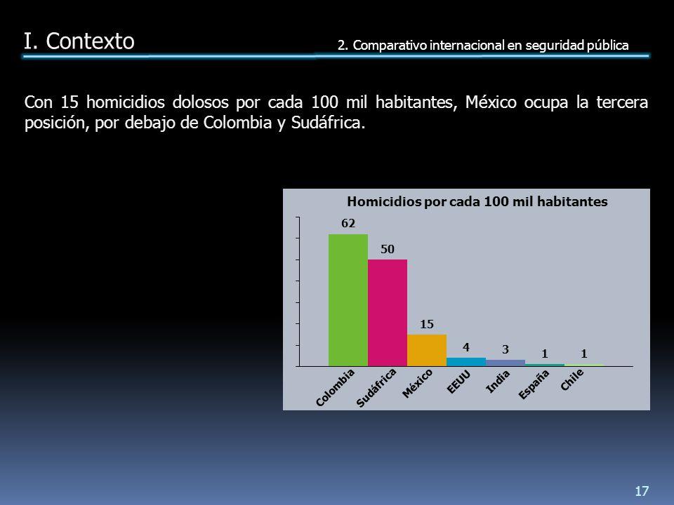 Con 15 homicidios dolosos por cada 100 mil habitantes, México ocupa la tercera posición, por debajo de Colombia y Sudáfrica.