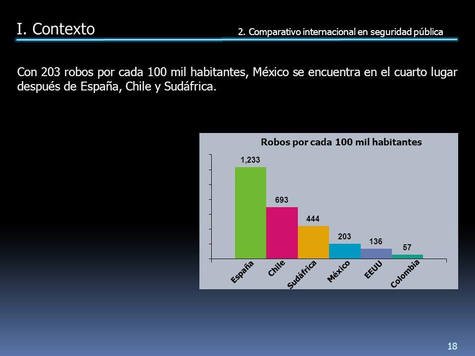 Con 203 robos por cada 100 mil habitantes, México se encuentra en el cuarto lugar después de España, Chile y Sudáfrica.