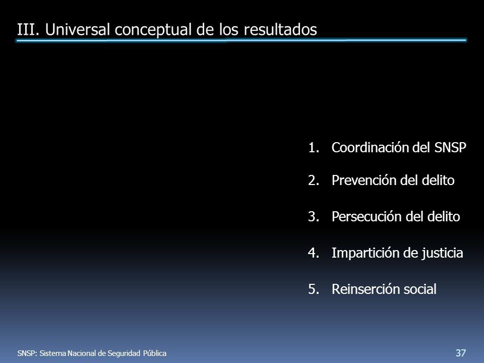1.Coordinación del SNSP 2.Prevención del delito 3.Persecución del delito 4.