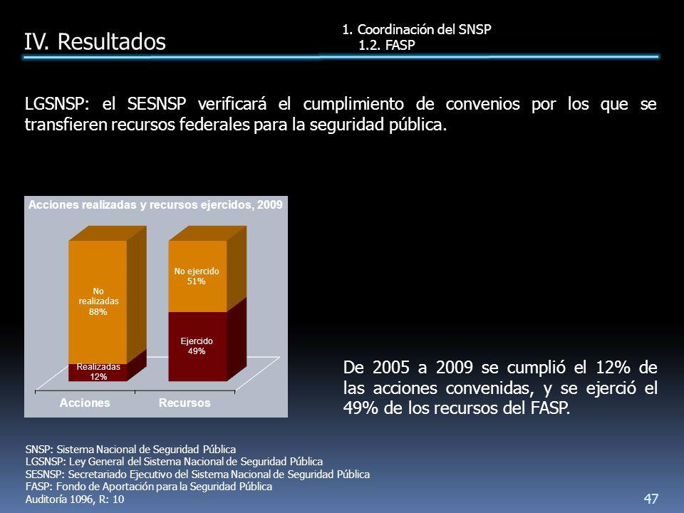 De 2005 a 2009 se cumplió el 12% de las acciones convenidas, y se ejerció el 49% de los recursos del FASP.