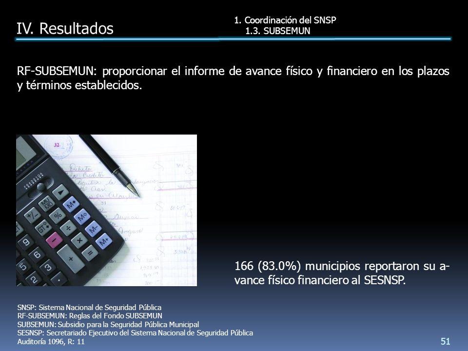 166 (83.0%) municipios reportaron su a- vance físico financiero al SESNSP.