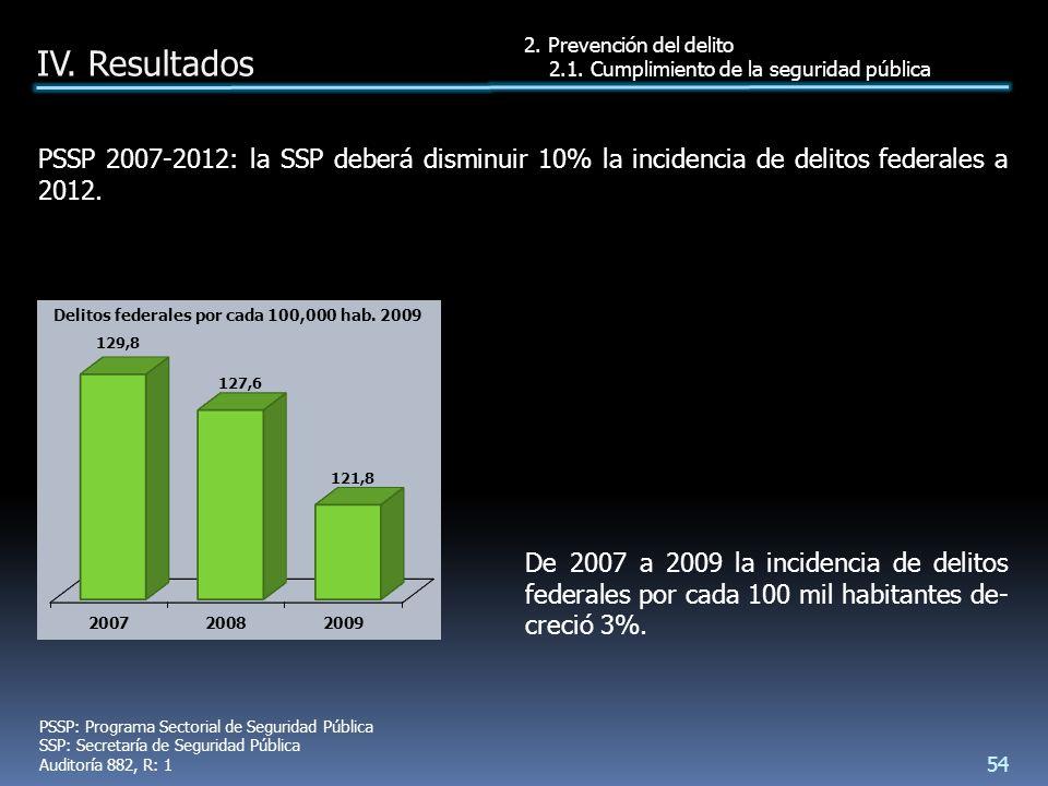 PSSP 2007-2012: la SSP deberá disminuir 10% la incidencia de delitos federales a 2012.