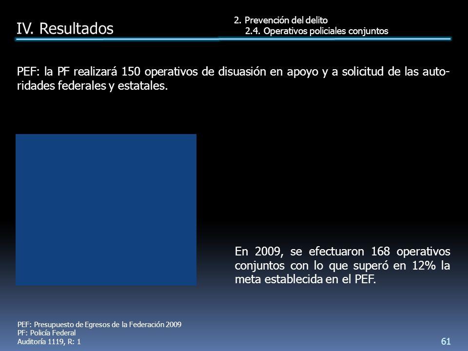 En 2009, se efectuaron 168 operativos conjuntos con lo que superó en 12% la meta establecida en el PEF.
