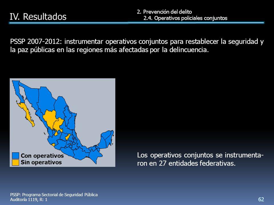 Los operativos conjuntos se instrumenta- ron en 27 entidades federativas.