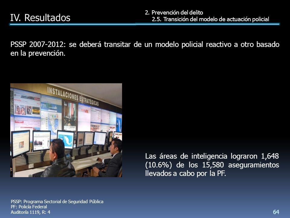 Las áreas de inteligencia lograron 1,648 (10.6%) de los 15,580 aseguramientos llevados a cabo por la PF.