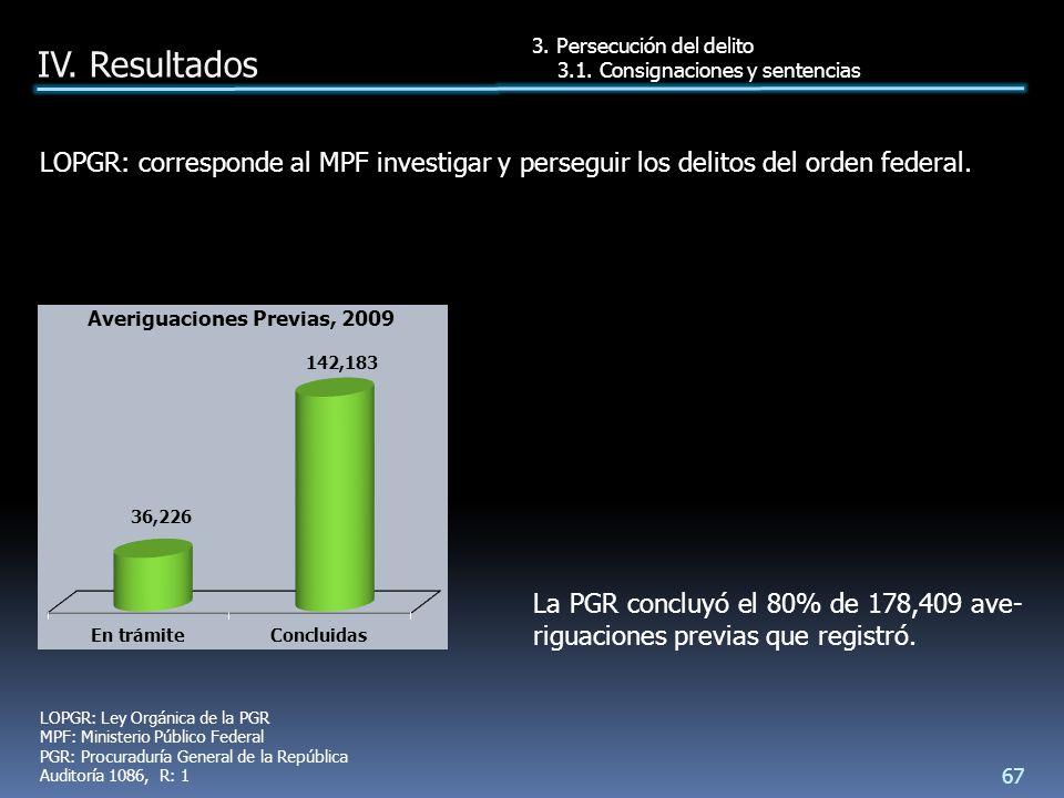 La PGR concluyó el 80% de 178,409 ave- riguaciones previas que registró.
