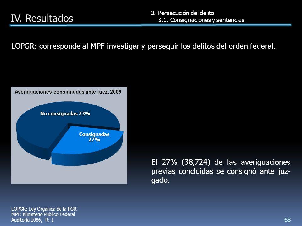 El 27% (38,724) de las averiguaciones previas concluidas se consignó ante juz- gado.