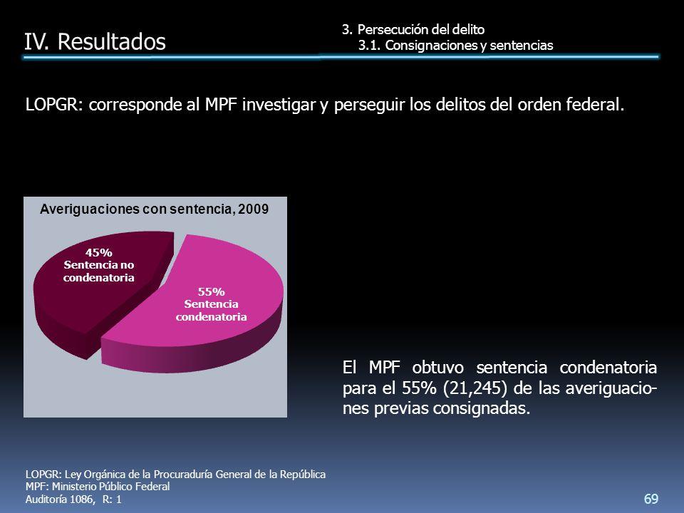 El MPF obtuvo sentencia condenatoria para el 55% (21,245) de las averiguacio- nes previas consignadas.