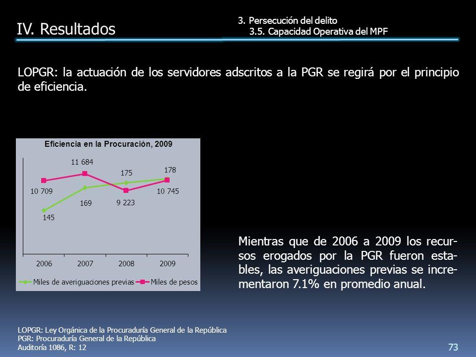 Mientras que de 2006 a 2009 los recur- sos erogados por la PGR fueron esta- bles, las averiguaciones previas se incre- mentaron 7.1% en promedio anual.