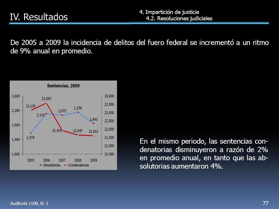 En el mismo periodo, las sentencias con- denatorias disminuyeron a razón de 2% en promedio anual, en tanto que las ab- solutorias aumentaron 4%.